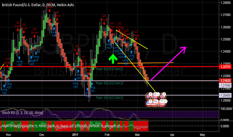 GBPUSD: Hit a major Support Level