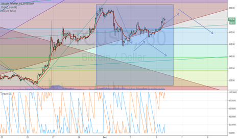 BTCUSD: I think btc will go down