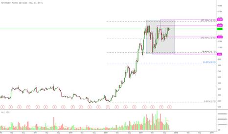 AMD: AMD heute Quartalszahlen