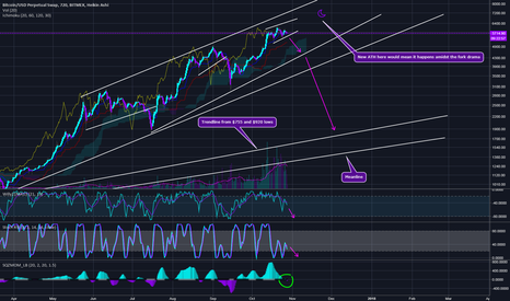 XBTUSD: Bitcoin - Maybe This Time, Don't Buy the Dip