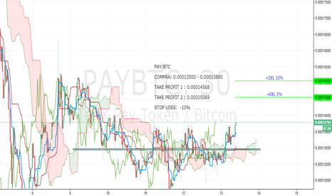 PAYBTC: PAY/BTC Dando entrada indicadores positivos