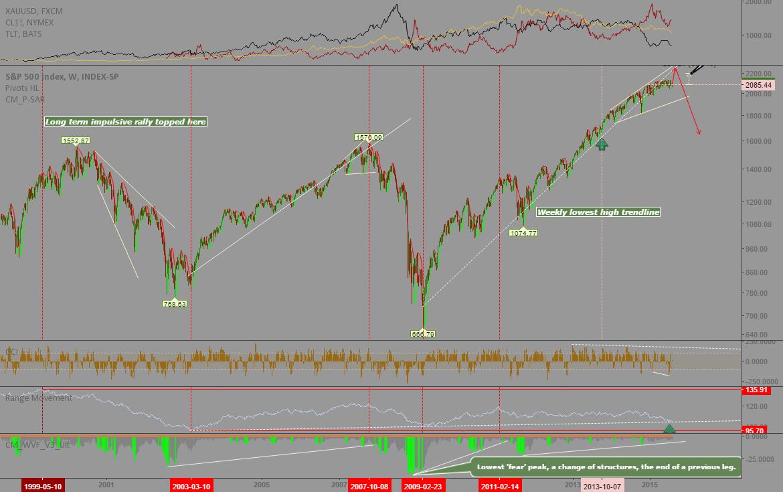 S&P500: Critical top ahead