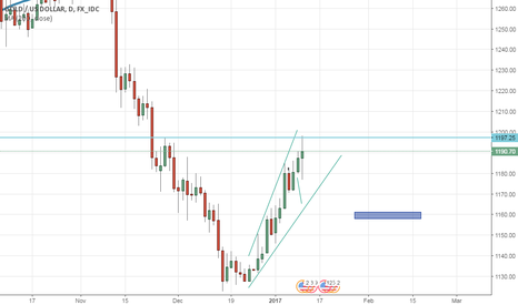 XAUUSD: GOLD nears 1200 levels and what to anticipate