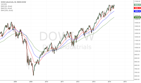 DJI: Who needs fundamentals when this chart says BUY