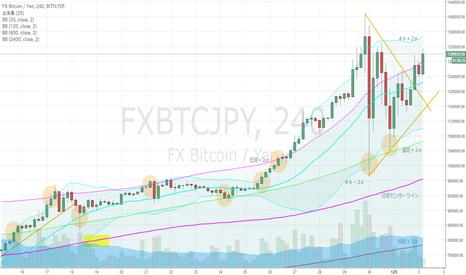 FXBTCJPY: BTCJPY・4hBM、三角持ち合い上抜け