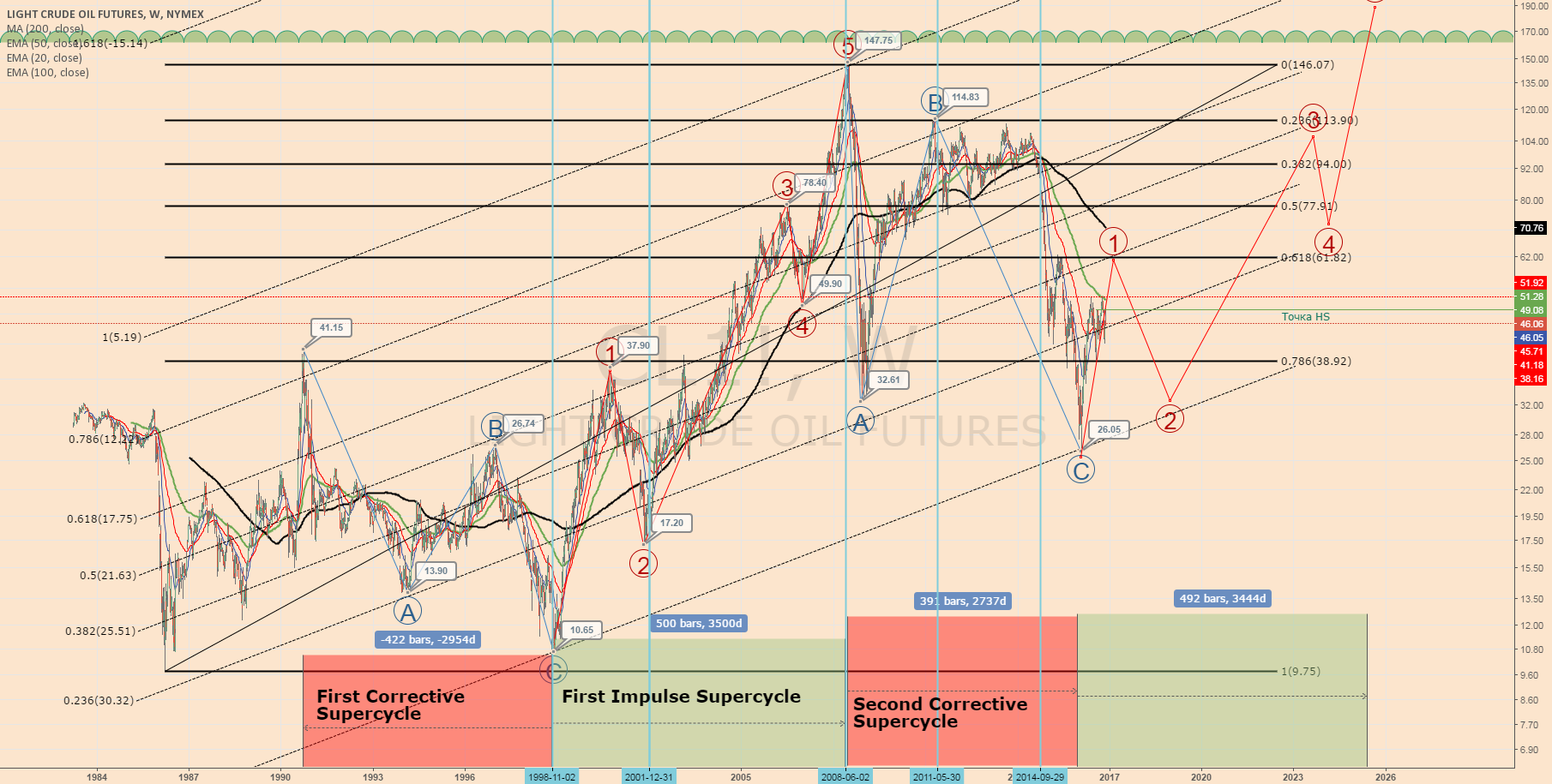 3rd Crude oil supercycle