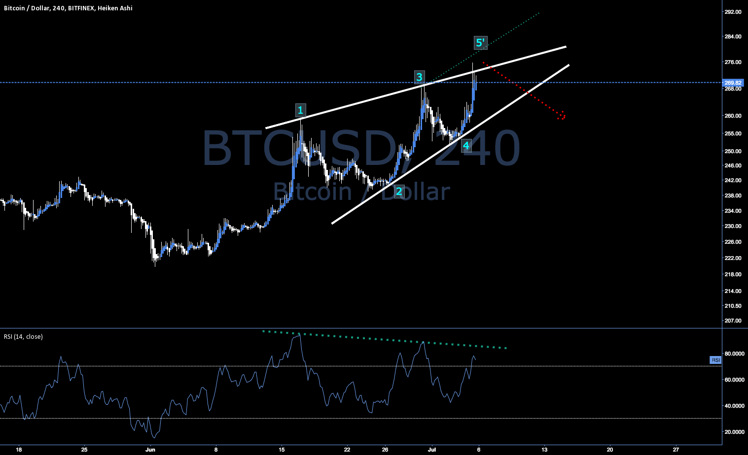 Trade Idea #6 - BTCUSD - Wolfe Wave Top?