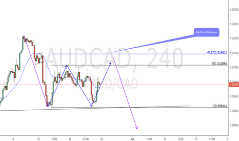 AUDCAD: AUDCAD Watching for downside