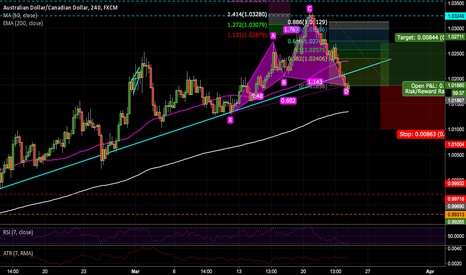 AUDCAD: Cypher at Market