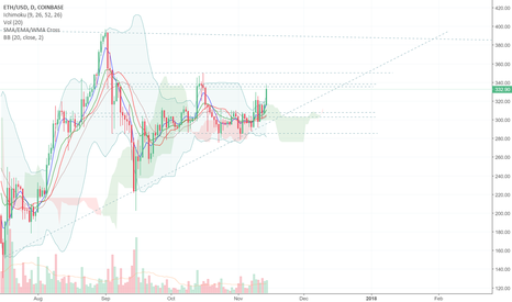ETHUSD: ETH: Long term ascending triangle. 3 months = ATH