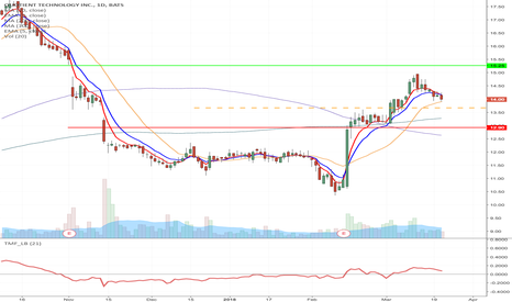 QUOT: QUOT - Possible flag formation Long from $13.67 to $15.27