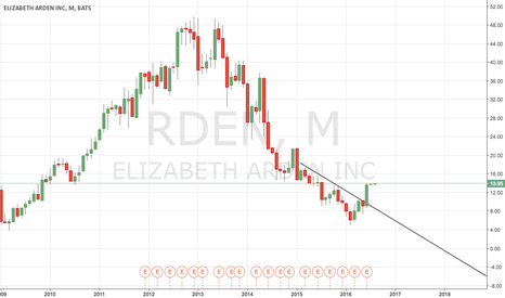 RDEN: Possible to short this trend