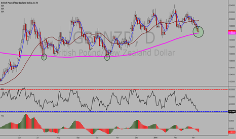 GBPNZD: GBP/NZD Daily