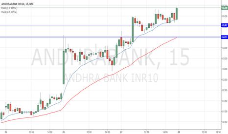 ANDHRABANK: Andhra Bank Long