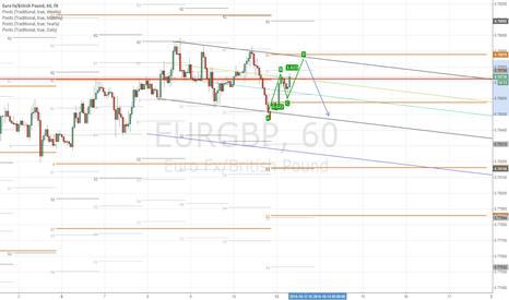 EURGBP: Short Term ABCD emerging