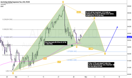 AUDJPY: AUDJPY 4-hr possible Gartley setup