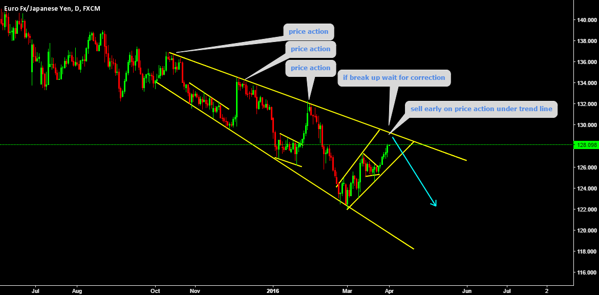 SELL EARLY AFTER PRICE ACTION UNDER TREND LINE