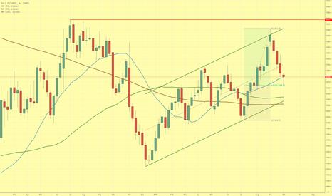 GC1!: Goldpreis nach $100 Kursrückgang vor technischer Erholung