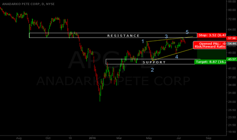 APC: 5 Waves Completed On APC Stock