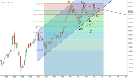NIFTY: Will NIFTY sustain 8000 Levels? - An Elliott Perspective!
