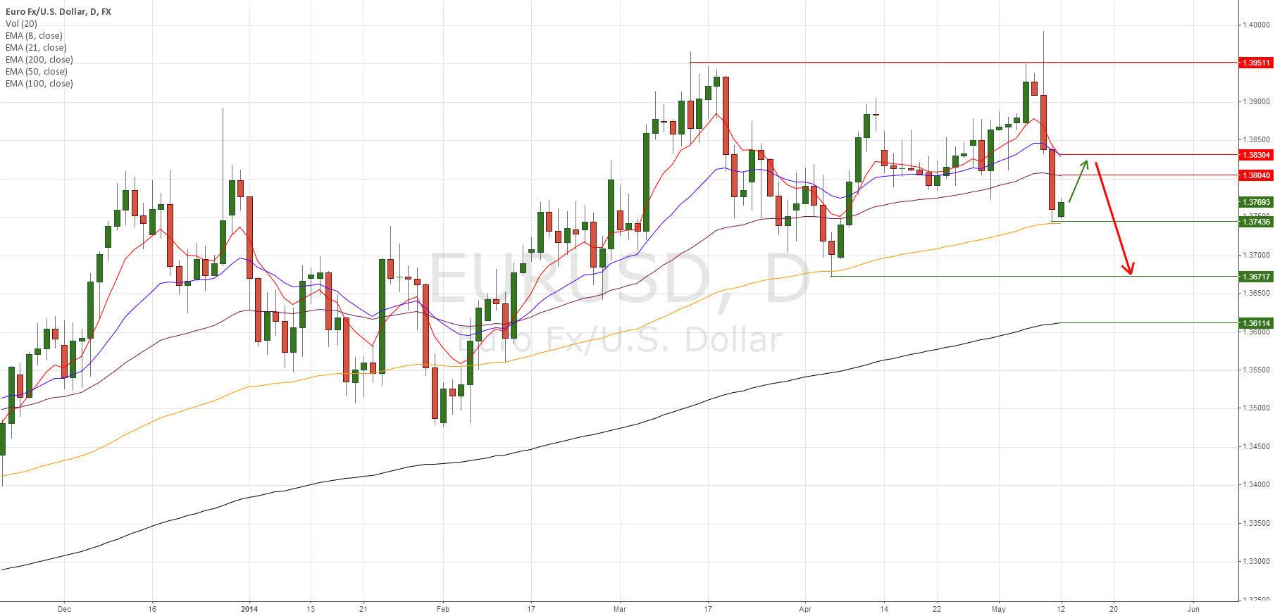 EUR/USD wait for retracement to sell after big move