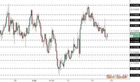 NZDUSD: NZD/USD: analisis umum