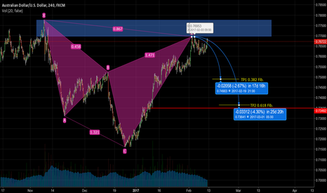 AUDUSD: Cypher pattern completed on 4H Chart!