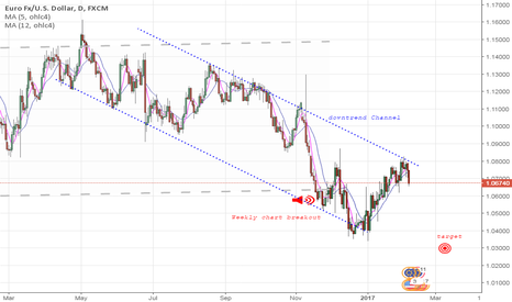 EURUSD: Downtrend Channel on EURUSD, Daily