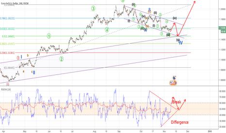 EURUSD: EURUSD - Elliott Wave C of Wave 4 ending time, RSI Divergence