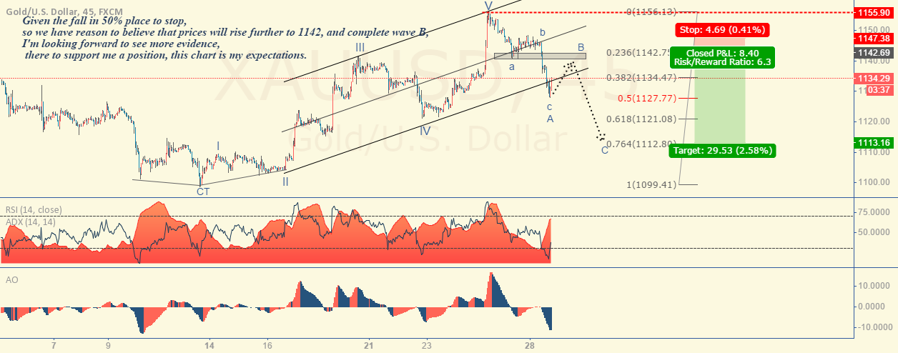 Gold,Short position of expected.