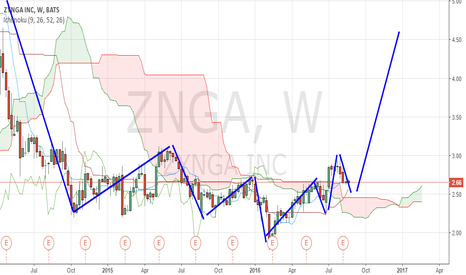 ZNGA: Weekly Analysis: ZYNGA: ICHI Wave and Cloud Analysis