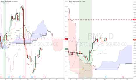 BMY: BMY could run up to earnings