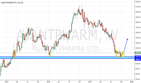 AJANTPHARM: Ajanta Pharma - At Turnaround Levels with Sound Fundamentals