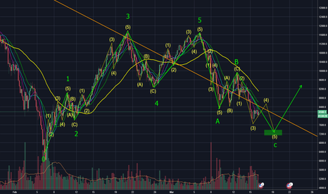 BTCUSD: BTCUSD Bitcion big picture of what is going on (wave counts)