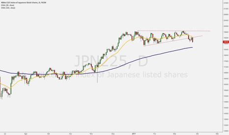 JPN225: Rompeu, re-testou e voltou a cair