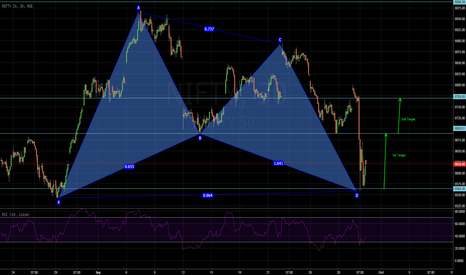 NIFTY: A bullish Gartley on the Nifty