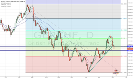 GBPCHF: GBP/CHF - Where to now?