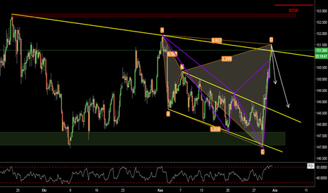 GBPJPY: GBPJPY / H4 / CYPHER & SHARK