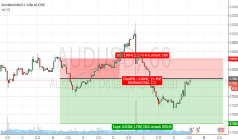 AUDUSD: Audusd Sell on support become resistance level.