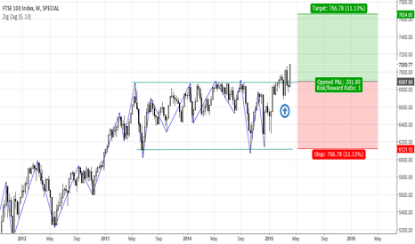 FTSE: FTSE Weekly Breakout
