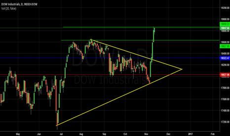 DJI: Waiting Blue Line ( Price Action )