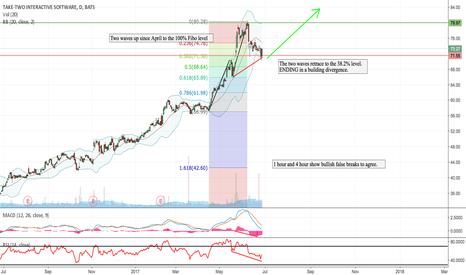 TTWO: TTWO Stock Technical Analysis