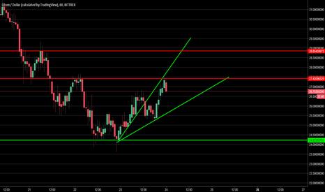 QTUMUSD: QTUM/USD - Analysis