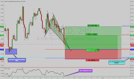 GBPNZD: GBPNZD: BULLISH CRAB PATTERN WITH RSI OVERSOLD CONDITIONS !!!