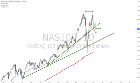 NAS100: Bearish signal from Nasdaq - Testing critical support