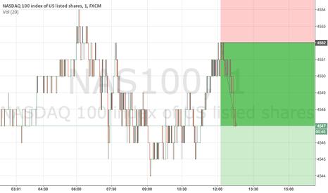 NAS100: Poor durable goods figures yields short until 09.30 (Win!)