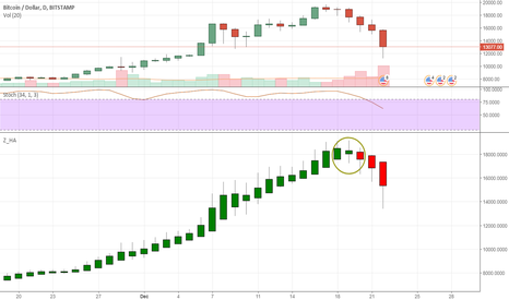 BTCUSD: Bitcoin: Clear Topping out pattern was there. Hindsight