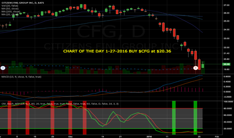 CFG: CHART OF THE DAY 1-27-2016 BUY $CFG at $20.36