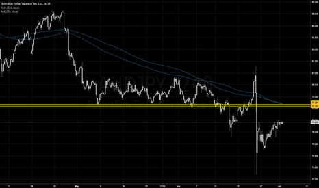 AUDJPY: Strong Technical Resistance Level