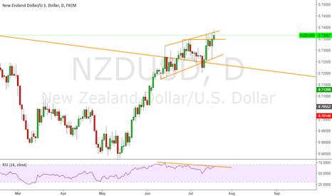 NZDUSD: NZDUSD VERY NICE TRADE SETUP  BE PATEINCE
